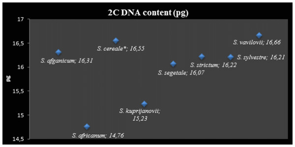 2C DNA nuclear content (pg).