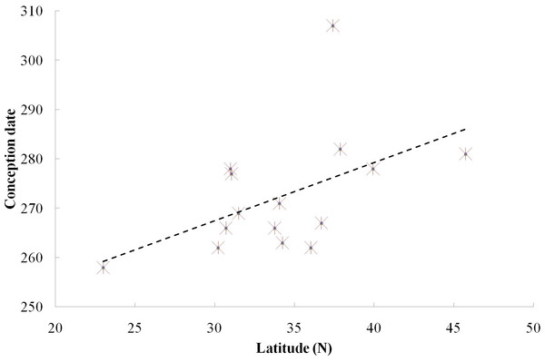 Relationship between reproductive events (conception date) and latitude at two field sites and 13 zoos/wildlife parks in China.
