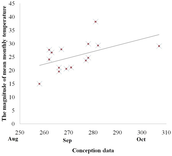 Relationship between the magnitude of mean monthly temperature between the coldest and the hottest month and reproductive events (conception) among golden snub-nosed females inhabiting two field sites and 13 zoos/wildlife parks in China.
