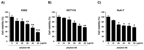 Effects of jellyfish hexane extract on various cancer cell lines, including K562 cells, human colon cancer HCT116 cells, and human liver cancer Huh-7 cells.