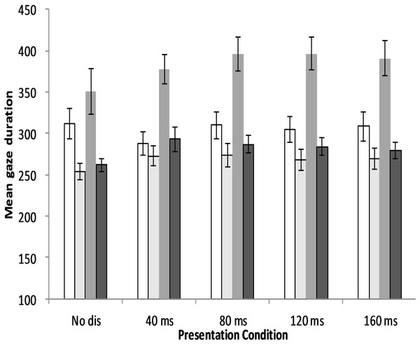 Mean gaze duration of young and old adults for each of the five presentation conditions in the two experiments.