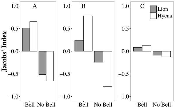 Selection (Jacobs' Index) by lions (grey bars) and hyaenas (white bars) for livestock with and without bells in the Tsholotsho, Mabale and Mvuthu-Shana study sites (2009–2013).
