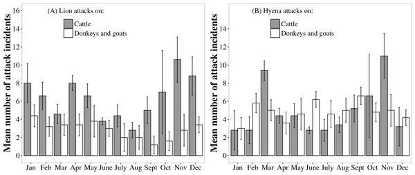 Monthly patterns in the frequency of lion and hyaena attacks on different livestock species. Data are pooled from the Tsholotsho and Mabale study sites (2009–2013).