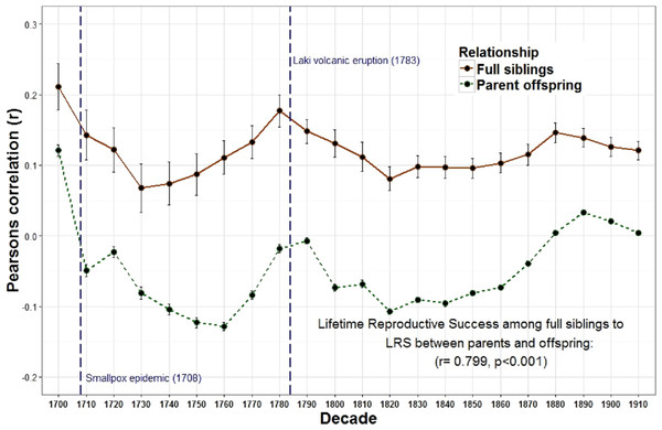Lifetime reproductive success among first degree relatives.