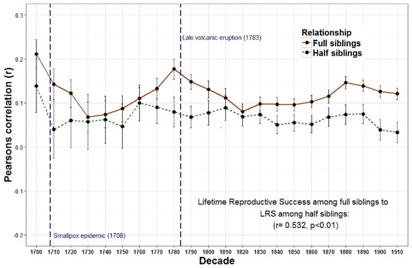 Lifetime reproductive success among full siblings and half siblings.