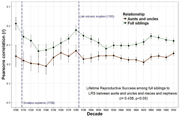 Lifetime reproductive success among full siblings and between aunts, uncles, nieces, and nephews.