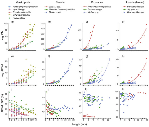 Best-fitting relationships between body size (length or height, see 'Methods') and (A–D) dry mass (mg. DM), (E–H) ash-free dry mass (mg. AFDM) and (I–L) AFDM/DM ratio (% AFDM), for 14 taxa—five gastropods, three bivalves, three crustaceans and three insect larvae—sampled in coastal areas of the central Baltic Sea.