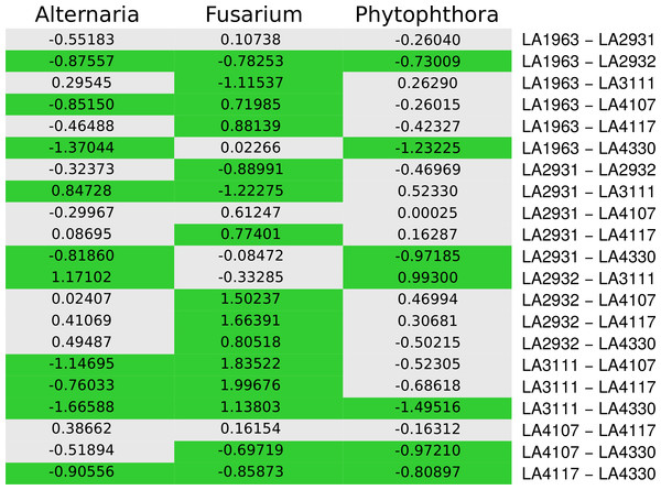 Populations with significant different infected fractions.