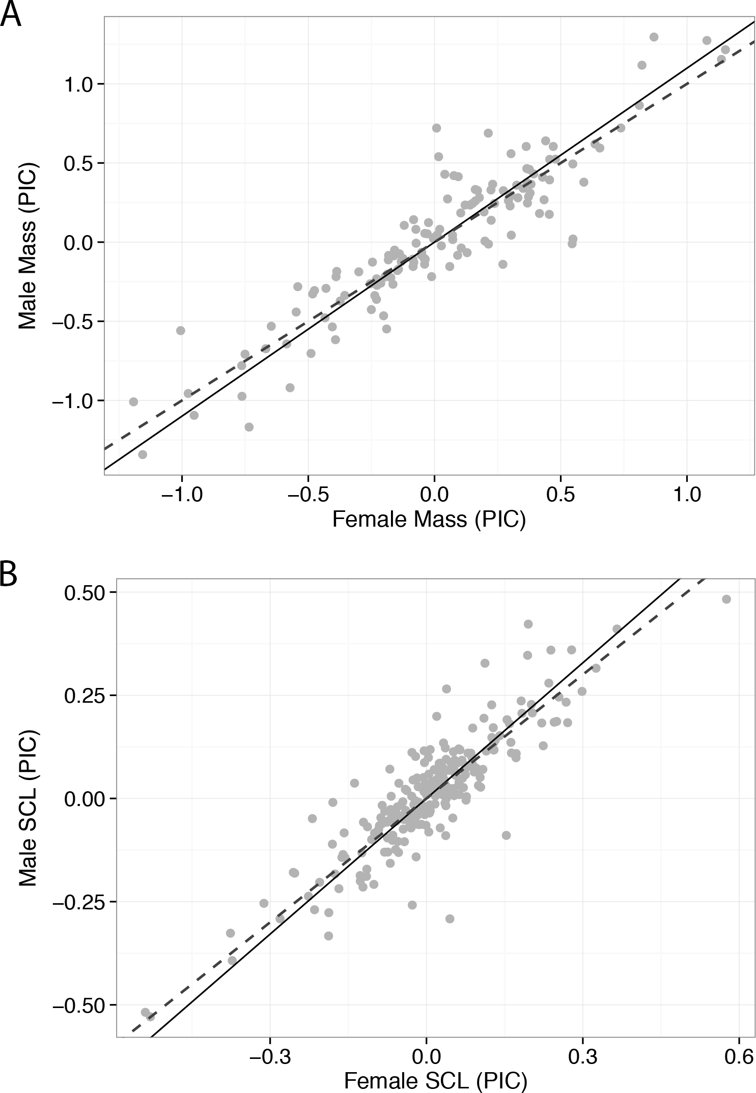 Statistics of sexual size dimorphism definition