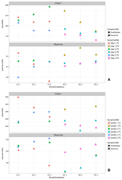 Species richness (Chao1) and diversity (Shannon) of the fungal community in clay (A) and sandy (B) soils.