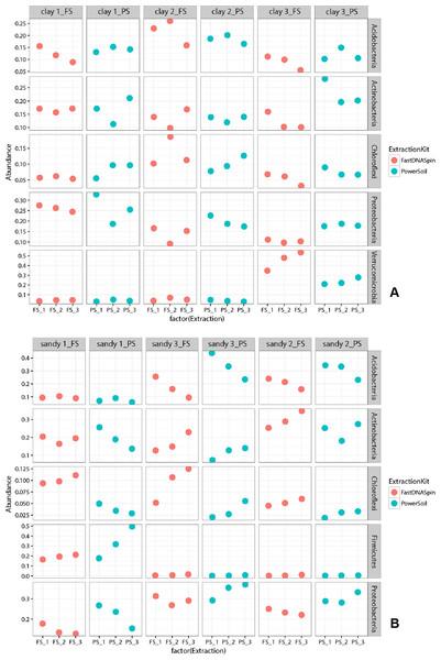 Relative abundance of the five most abundant prokaryotic taxa found in clay (A) and sandy (B) soils.