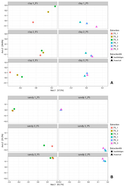 Multidimensional scaling (MDS) analysis of weighted Unifrac values from fungal community in clay (A) and sandy soils (B).