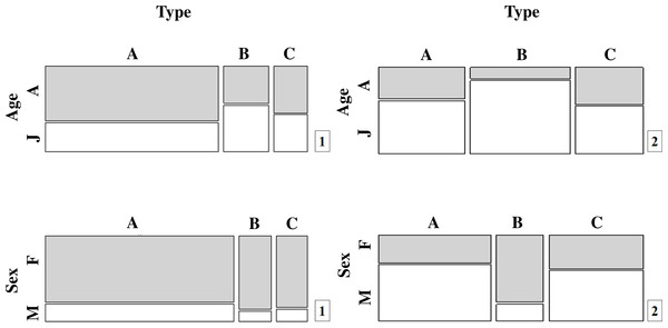 Population proportions for the different movement types (A, B and C) by age and sex for (1) T. cristatus and (2) L. vulgaris.