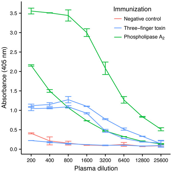 ELISA titrations of serum antibodies against M. nigrocinctus PLA2 or 3FTx in mice following a 90-day immunization protocol.