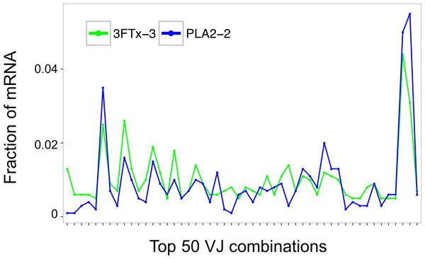 Comparison of the relative abundance of mRNA for the 50 most abundant VJ combinations for the mouse 3FTx-3 and mouse PLA2-2 showing VJ usage to be similar across samples.