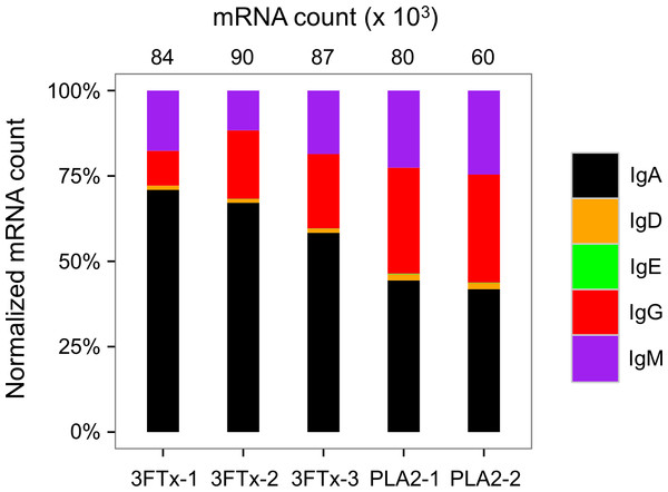 Overview of total mRNA transcripts encoding different immunoglobulin isotypes from the immunized mice (normalized).