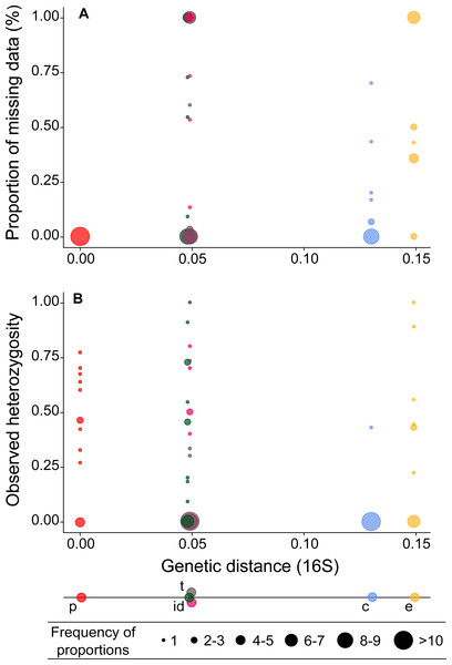 Proportion of missing data (A) and observed heterozygosity (B) per microsatellite locus (circles) in five Millepora species plotted against genetic distances (16S gene) from the target species.