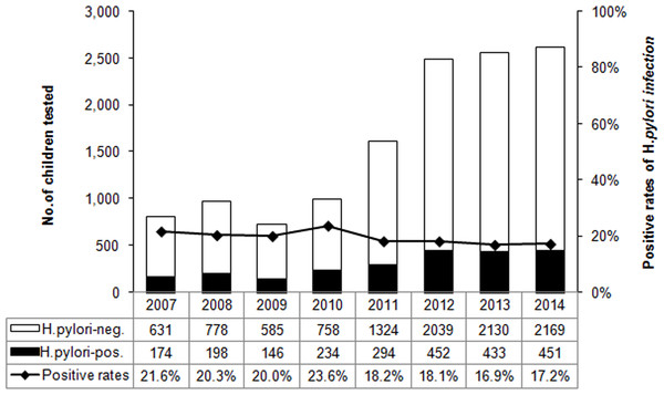 The distribution of H. pylori infection rate by year from 2007 to 2014.