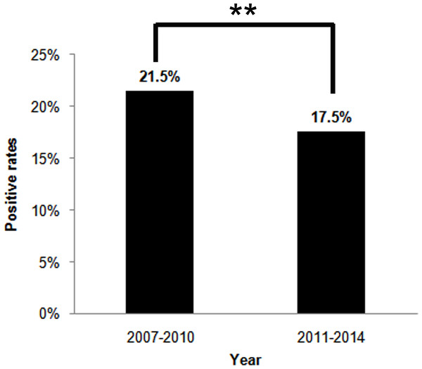 The H. pylori infection rates between two four-year period, 2007–2010 and 2011–2014.