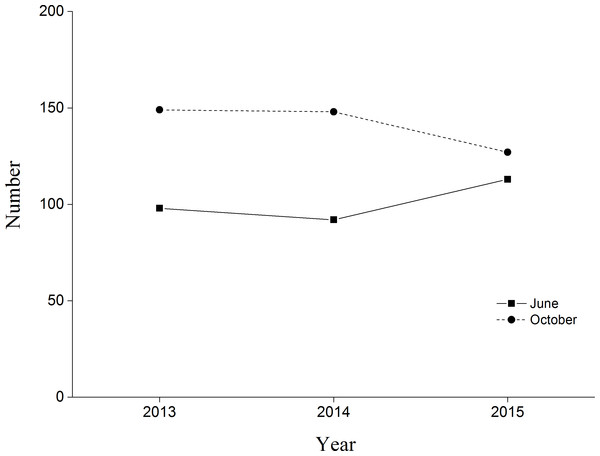 Black-necked Crane census in Yanchiwan National Nature Reserve, Gansu, China, in June (solid line) and October (dash line) 2013, 2014 and 2015.