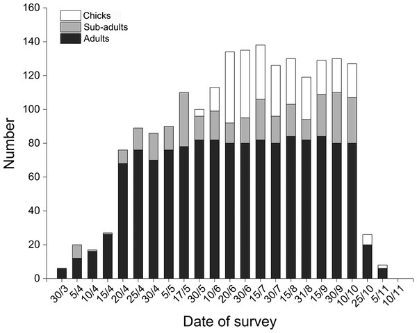 Distribution of Black-necked Cranes by age class and date in Yanchiwan National Nature Reserve, Gansu, China between 30 March and 10 November 2015.