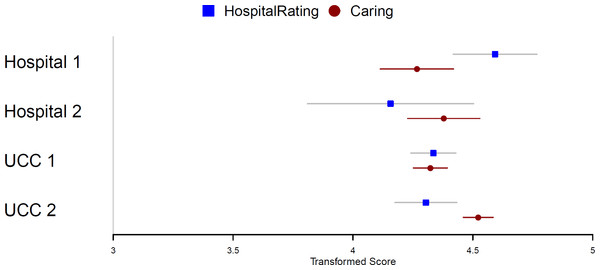 Comparison of the patients' hospital satisfaction and overall caring score.