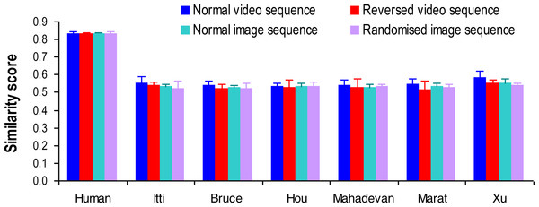 Similarity scores from human observers and different visual attention models in computing saliency map of traffic videos and images with different presentation sequences.