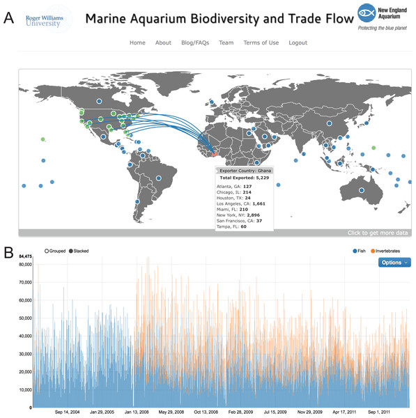 Main dashboard page of www.aquariumtradedata.org.