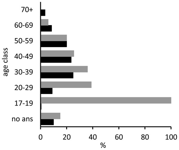 Age distribution of respondents (black bars) as proportions of the total number of interviewees (n = 200) and age distribution of the subset who did not recognise or had never seen a sawfish (grey bars), as proportions of the number of individuals in the corresponding age category (n = 50).