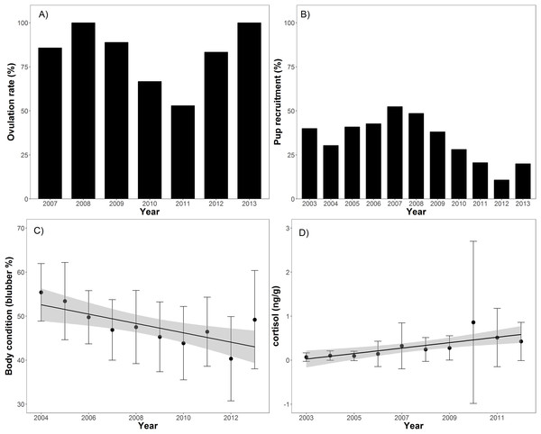 Barplots (A and B) of annual ovulation rates (%) from adult female ringed seals and annual percentage of pups in the harvest (Table 1).