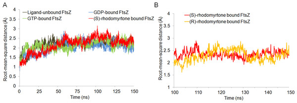 Cα root-mean-square distance (rmsd) values of simulated FtsZ structures as a function of time.