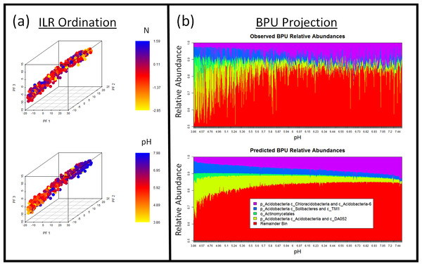 Dimensionality reduction and ordination-visualization of soil microbiome dataset.
