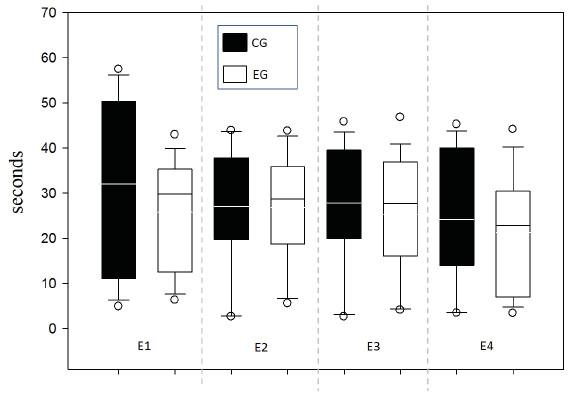 Response time per Time (s).