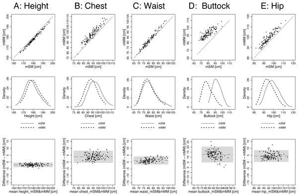 Agreement between methods: mSM vs. mMM by scatterplots, kernel density plots (band width = 3), and BA plots: (A) height, (B) chest, (C) waist, (D) buttock, and (E) hip.