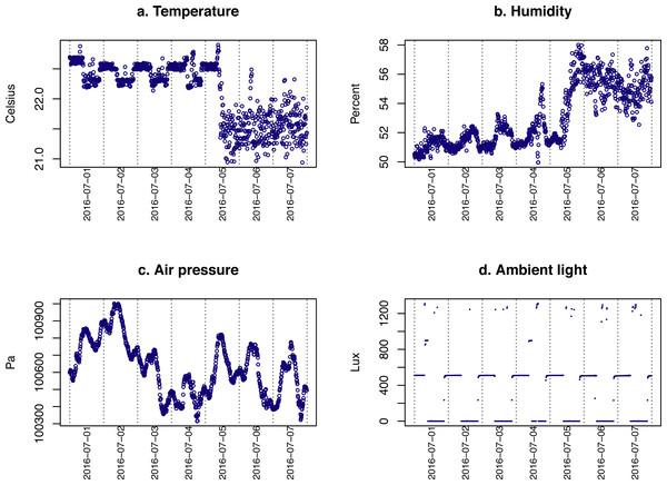 Environmental data.
