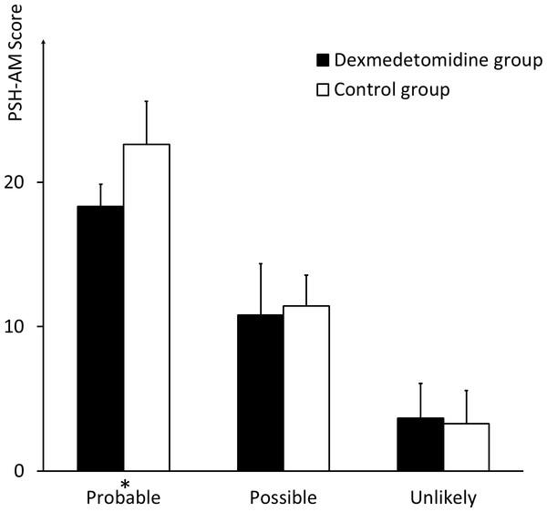 Scores of patients meeting different criteria regarding likelihood of PSH diagnosis.