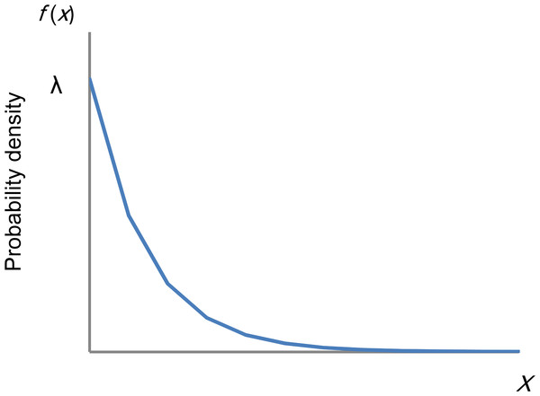 Distribution of an exponential distribution.