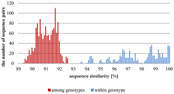 Distribution of genetic variation within and among genotypes based on percentages of nucleotide similarities.