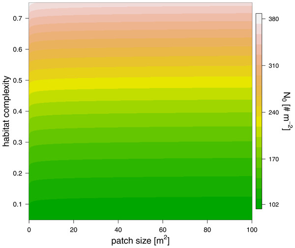 The effect of patch size (x-axis) and refuge availability (y-axis) on half saturation density (see color scale).