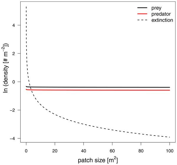 Equilibrium densities and extinction boundaries of the predator-prey system.