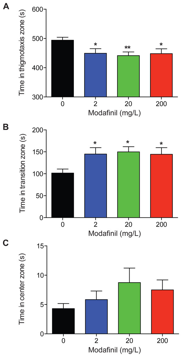 Modafinil decreases anxiety-like behaviour in zebrafish [PeerJ]