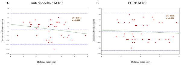 Bland and Altman2 graphs, completed with linear regression analysis, of the intra-examiner reliability of the anterior deltoid (A) and ECRB (B) latent MTrPs localization procedure.