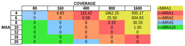 Influence of total coverage and MAA on FP rate.