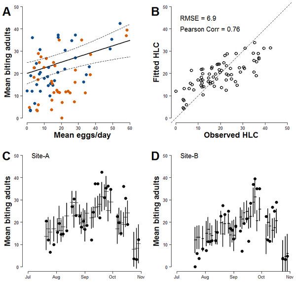 Improved relationship between ovitrap collections and HLC (Model-II).