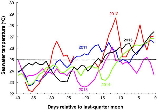 Seawater temperature profiles during 40 days before the last-quarter moon (2011 May 25, 2012 May 13, 2013 May 2, 2014 May 21 and 2015 May 11).