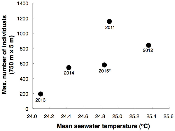 Relationship between mean seawater temperature during 40 days before the last-quarter moon and maximum number of Epinephelus ongus recorded in a single day at the 750 m × 5 m control transect.