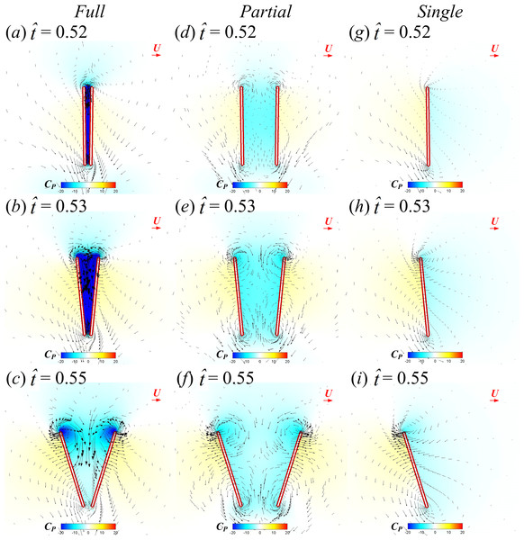 Velocity vectors and pressure distributions of the FCF case (A–C), PCF case (D–F) and SW case (G–I) in vertical plane at half-wing length for                                                   $\hat {t}=0.52$                                                                                                                      t                                                                                                 ˆ                                                                                       =                            0                            .                            52                                               , 0.53 and 0.55 (red horizontal arrow indicates reference velocity).