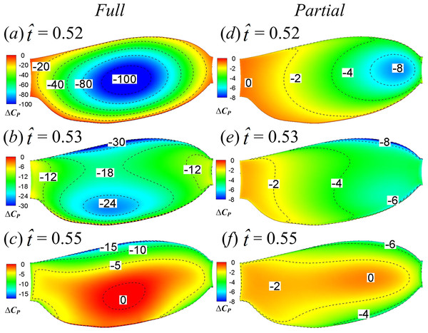 Upper-surface pressure differences between the two two-winged cases and the single-winged case at                                                   $\hat {t}=0.52$                                                                                                                      t                                                                                                 ˆ                                                                                       =                            0                            .                            52                                               , 0.53 and 0.55.
