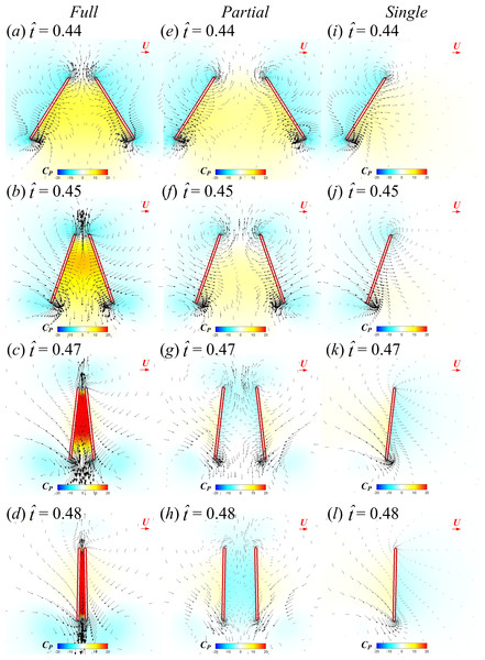 Velocity vectors and pressure distributions of the FCF case (A–D), PCF case (E–H) and SW case (I–L) in vertical plane at half-wing length for                                                   $\hat {t}=0.44$                                                                                                                      t                                                                                                 ˆ                                                                                       =                            0                            .                            44                                               , 0.45, 0.47 and 0.48 in the clap phase (red horizontal arrow indicates reference velocity).