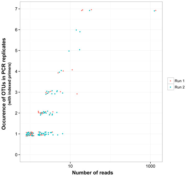 Reproducibility of non-target OTUs in indexed PCRs as a function of the total number of reads they represent in each sequencing run.